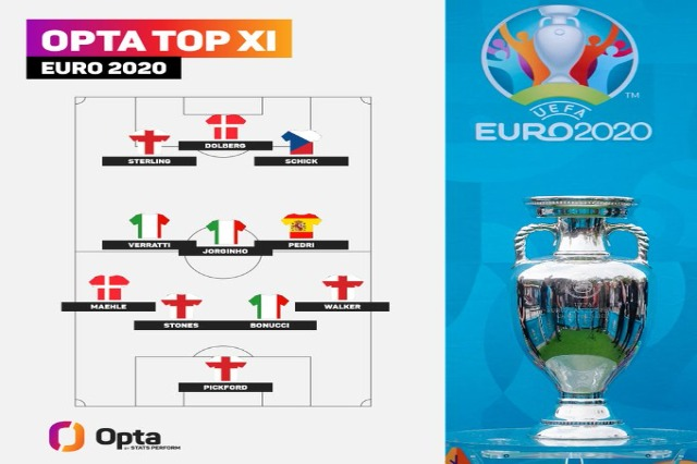 Euro 2020, formacioni ideal sipas statistikave